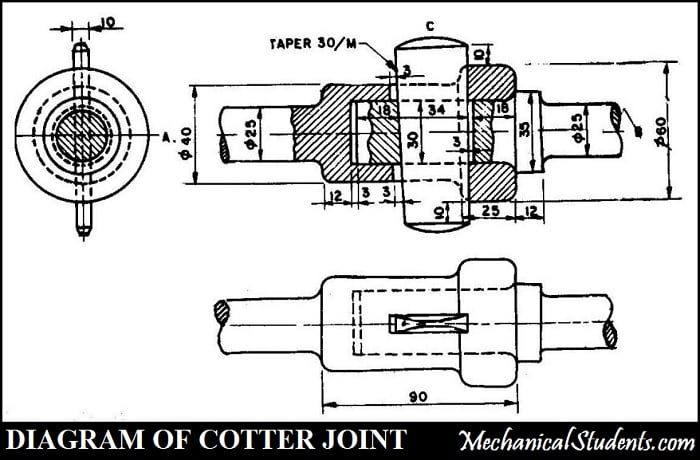 Cotter joint sketch