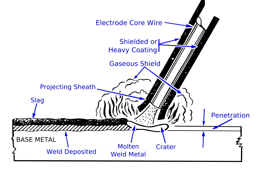 Electric arc welding diagram
