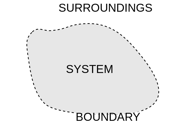 diagram of system, surroundings, and boundary
