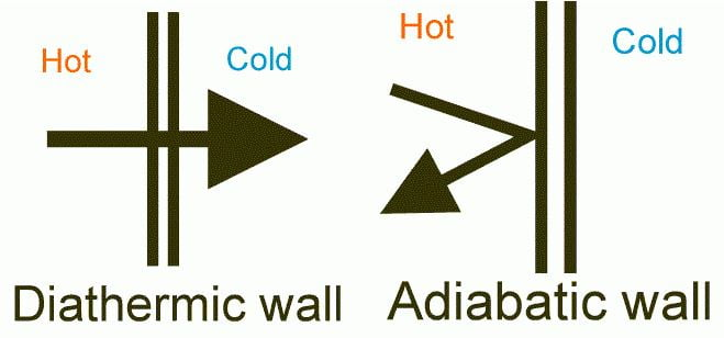 diffeence between diathermic and adiabatic process