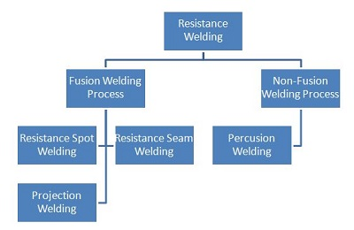 Resistance Welding Operation-Welding Processes