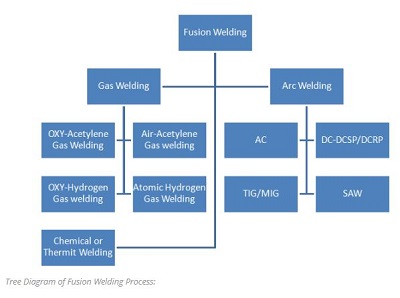 Tree Diagram of Fusion Welding Process