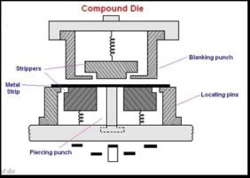 Compound Die