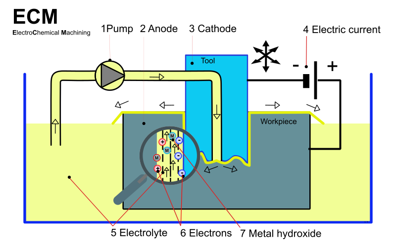 electro chemical machining operation