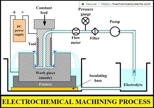 Electrochemical machining process