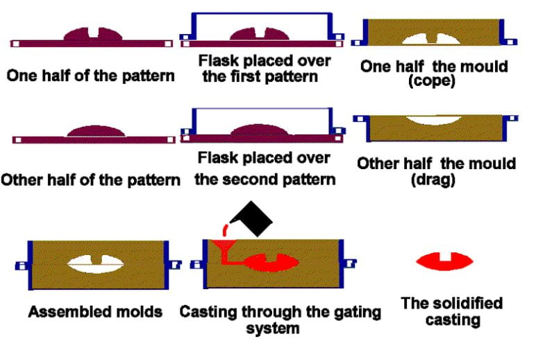 sand casting process-pattern