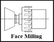 face milling