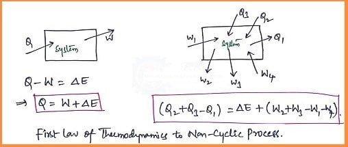 First law of thermodynamics to a non-cyclic process