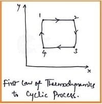 first law of thermodynamics for cyclic process