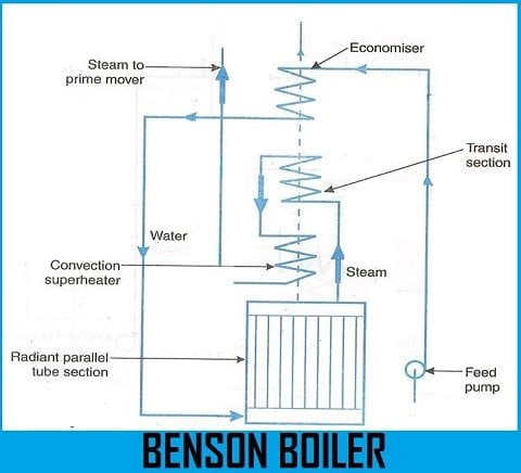 Line Diagram of Benson Boiler