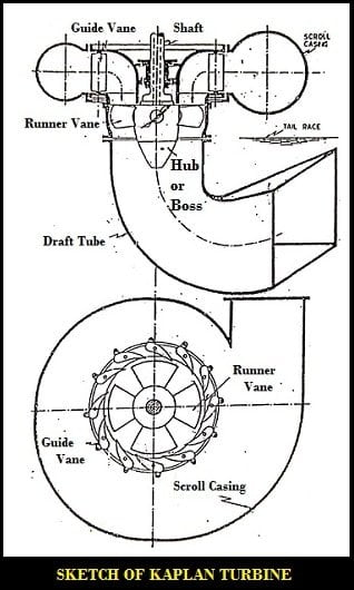 parts of kaplan turbine image