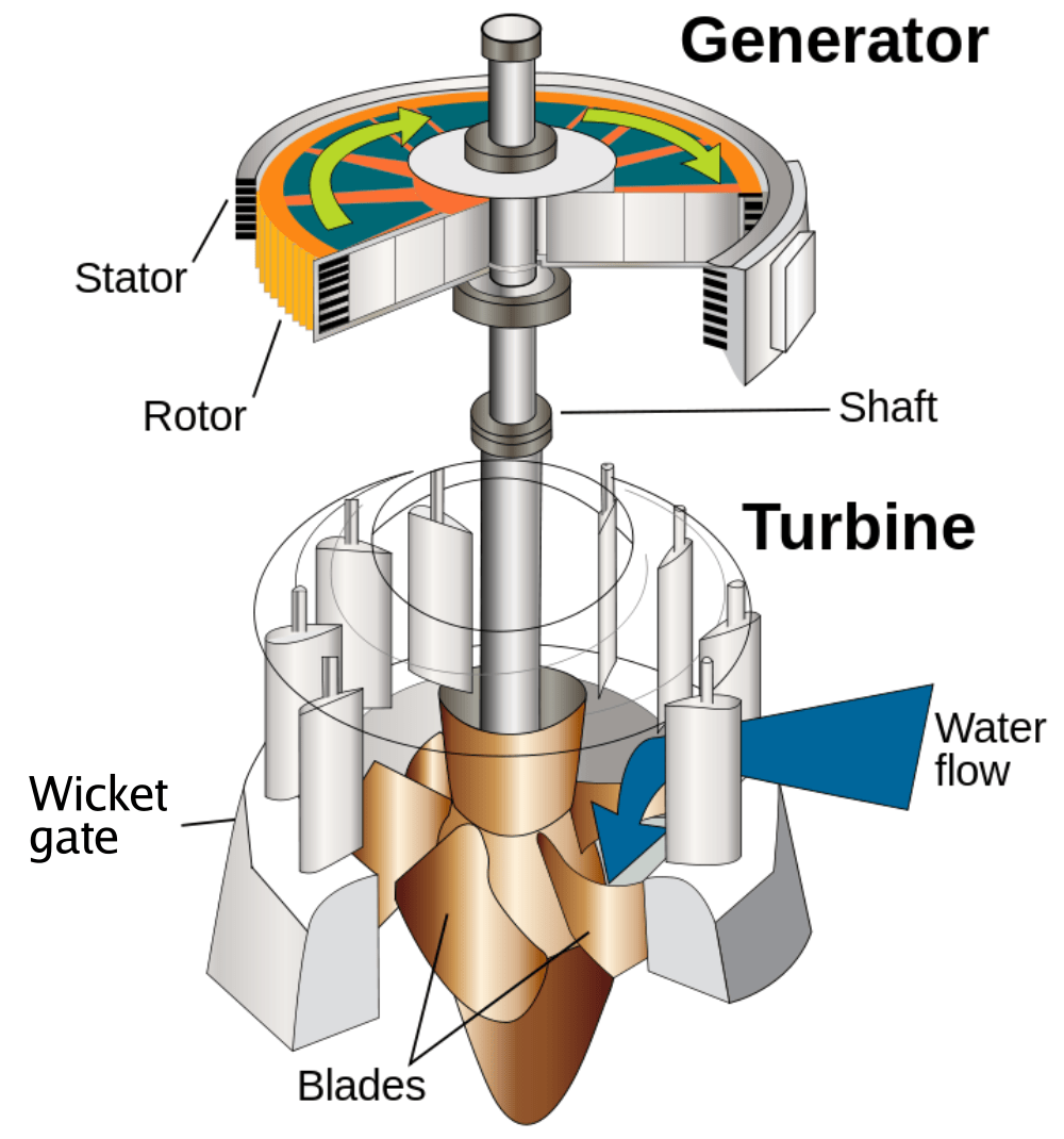 kaplan turbine with generator