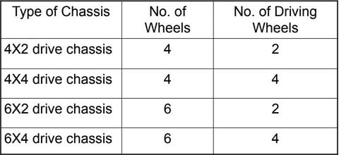 classification of chasis
