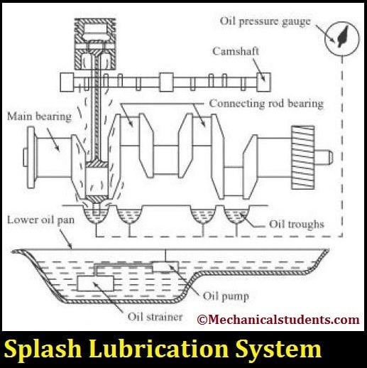 splash Lubrication syatem-Types of lubrication systems