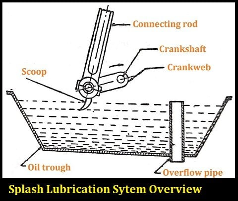 splash lubrication system-scoop