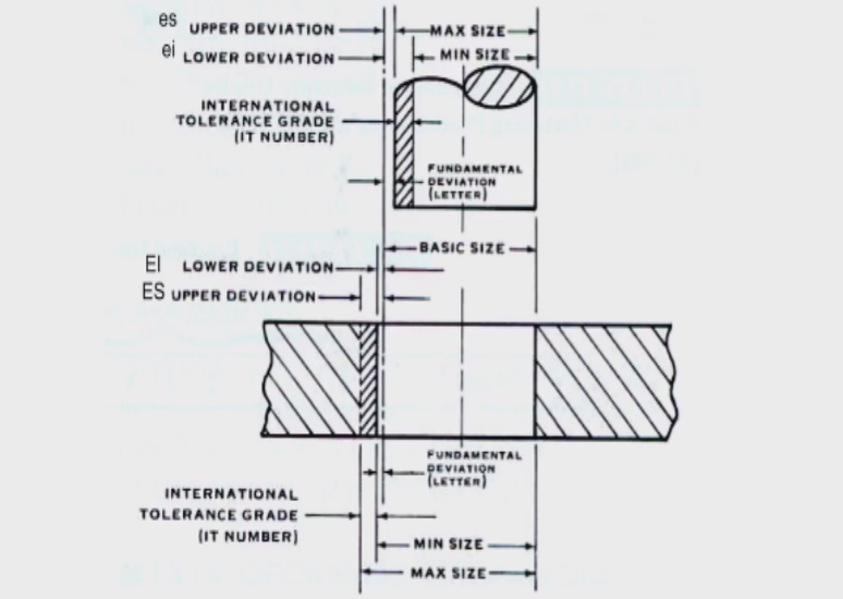hole and shaft basis system