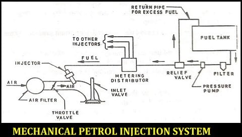 mechanical petrol injection system