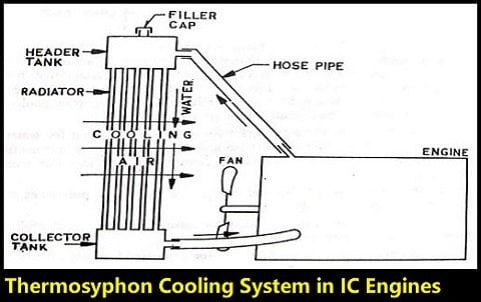 Thermosyphon Cooling System diagram