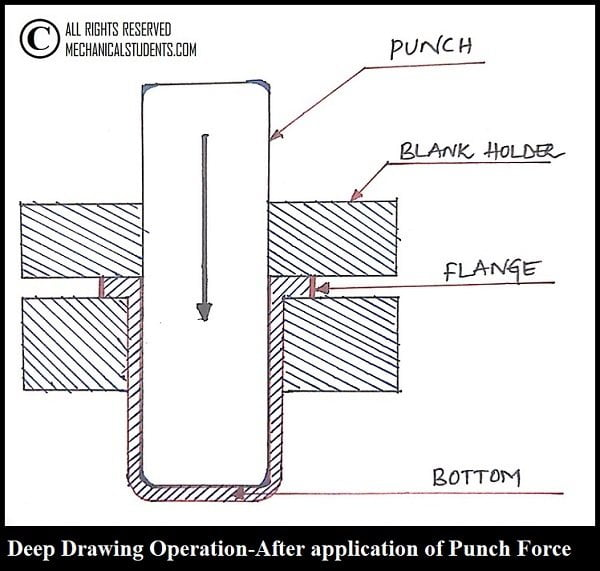 Deep Drawing Operation In Press Working operations