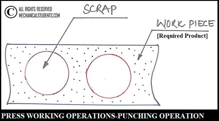 Punching Operation In Press Working operations