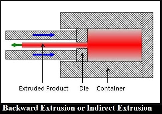 Backward Extrusion or Indirect Extrusion