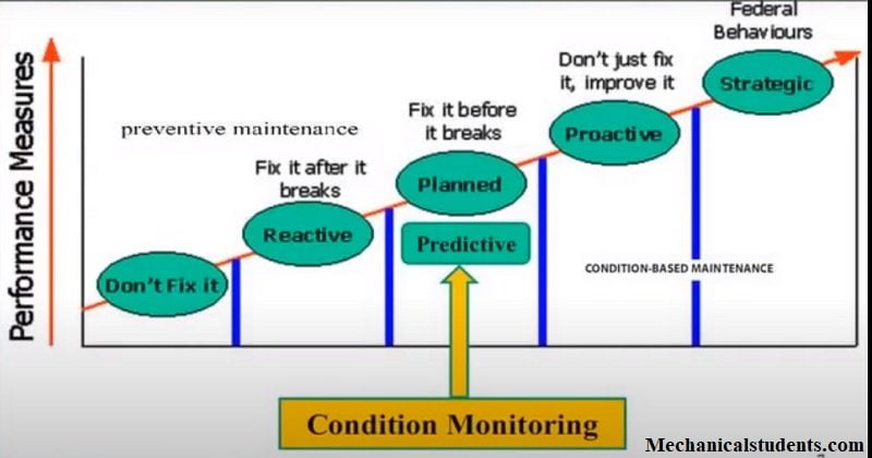 This is the explanation for the types of Condition Monitoring.