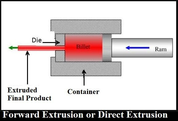 Forward Extrusion or Direct Extrusion