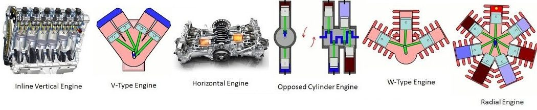 Types of cylinder arrangement in IC Engines