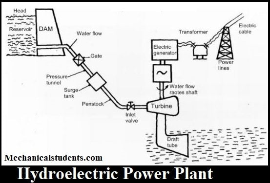 Hydroelectric Power Plant: Definition, Layout, Parts, Working, Advantages,  Disadvantages & Applications [PDF] | Hydro Power Plant Layout Diagram |  | Mechanical E-Notes