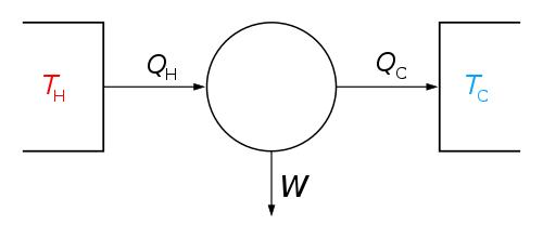 Carnot Heat Engine Diagram