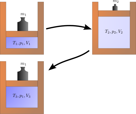 Irreversible process diagram