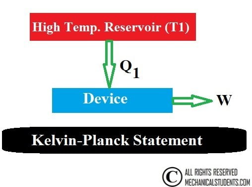 Kelvin-Planck Statement in second law of thermodynamics
