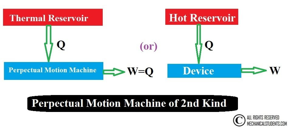 Perpectual Motion Machine of kind 2