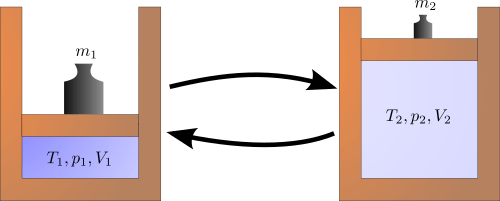 Reversible Process diagram