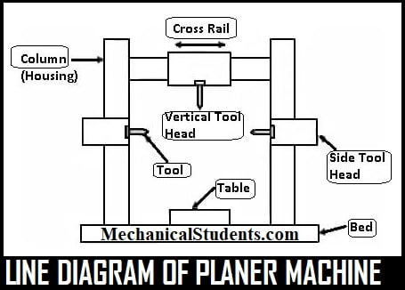 planer machine diagram