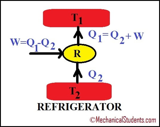 working of refrigerator