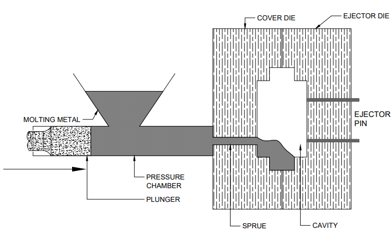 components of die casting