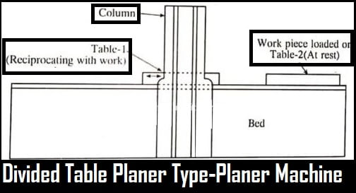 a diagram of divided table planer