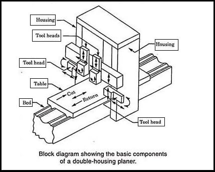 A diagram of double-housing planer