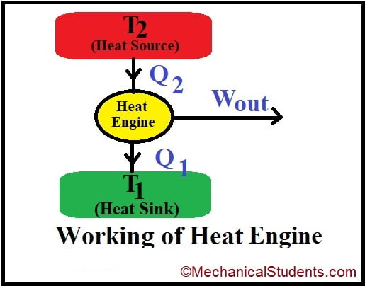 working Principle of heat Engine