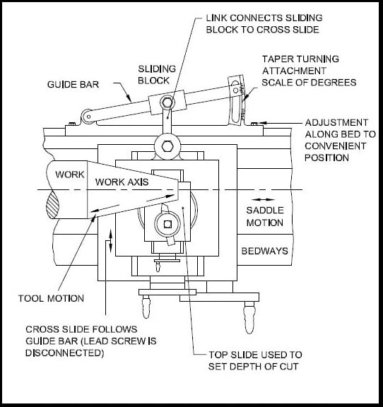 Taper turning attachment for lathe machine