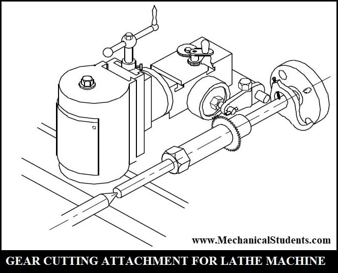 gear cutting attachment for lathe machine