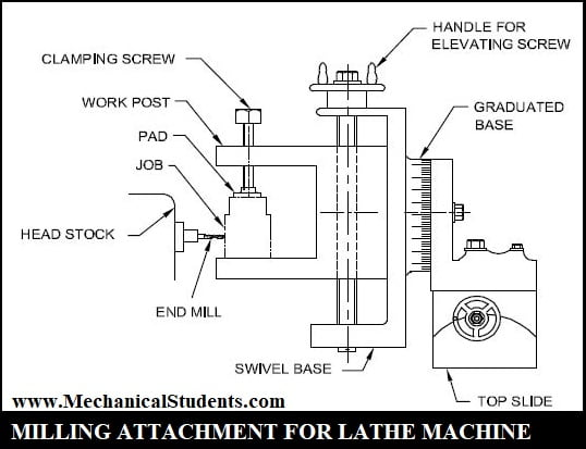 milling attachment for lathe machine