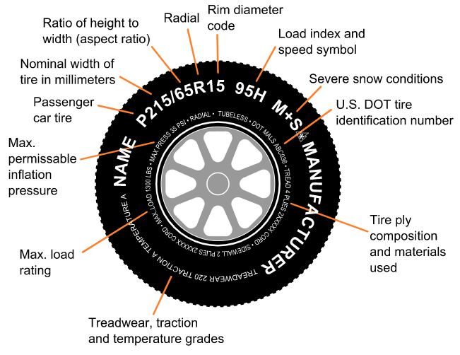 Sidewall Markings on Tyres