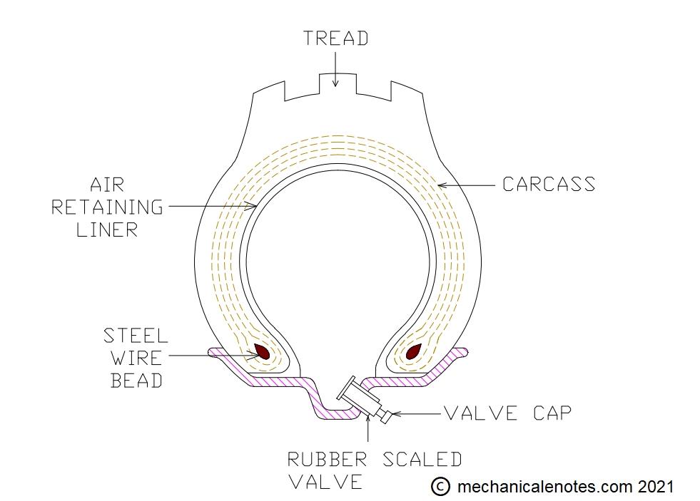 Tubeless Tyre diagram